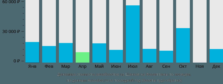 Динамика стоимости авиабилетов из Шанхая на Филиппины по месяцам