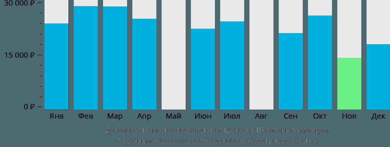 Динамика стоимости авиабилетов из Шанхая в Пномпень по месяцам