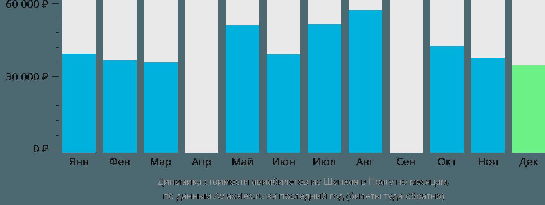 Динамика стоимости авиабилетов из Шанхая в Прагу по месяцам