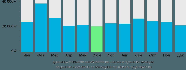 Динамика стоимости авиабилетов из Шанхая в Пусана по месяцам