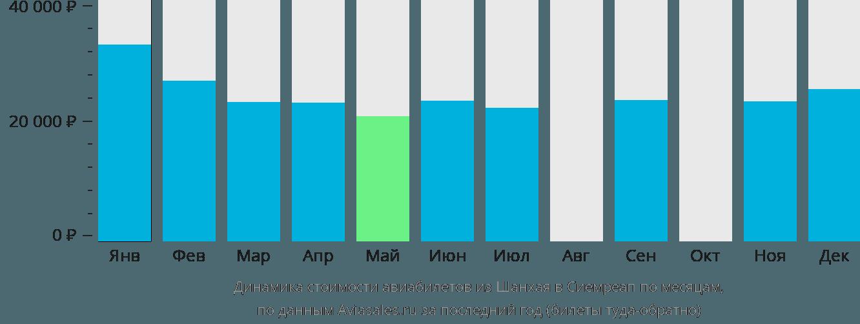 Динамика стоимости авиабилетов из Шанхая в Сиемреап по месяцам