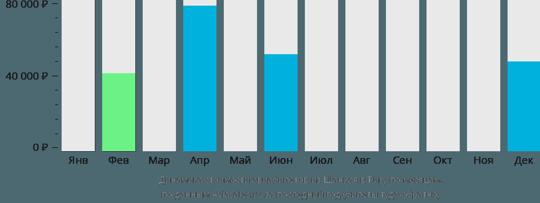 Динамика стоимости авиабилетов из Шанхая в Ригу по месяцам