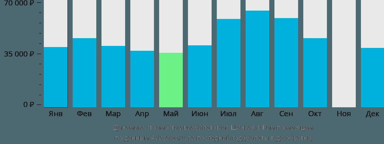 Динамика стоимости авиабилетов из Шанхая в Рим по месяцам
