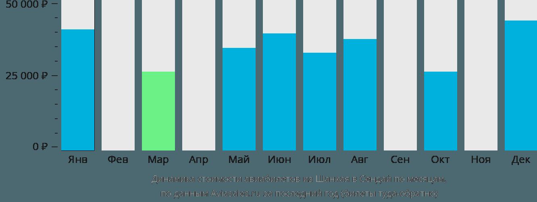 Динамика стоимости авиабилетов из Шанхая в Сендай по месяцам