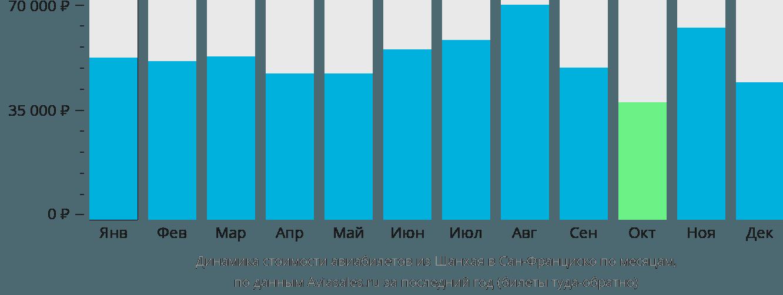 Динамика стоимости авиабилетов из Шанхая в Сан-Франциско по месяцам