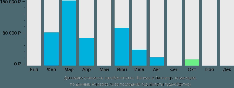 Динамика стоимости авиабилетов из Шанхая в Сингапур по месяцам