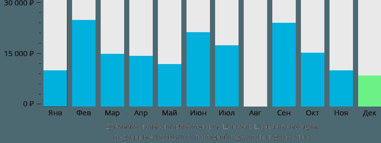 Динамика стоимости авиабилетов из Шанхая в Шэньян по месяцам