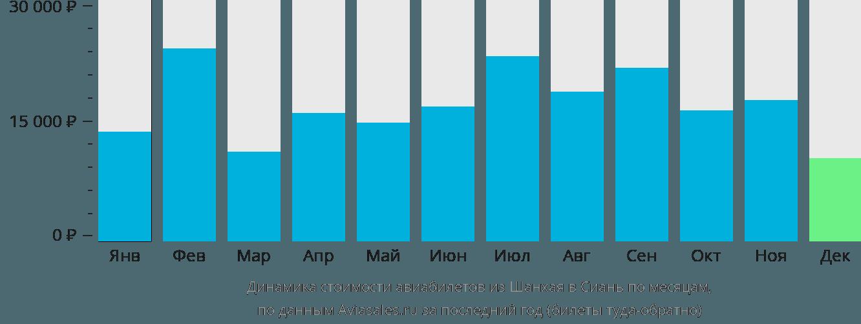 Динамика стоимости авиабилетов из Шанхая в Сиань по месяцам