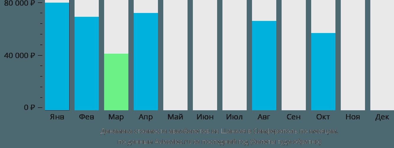 Динамика стоимости авиабилетов из Шанхая в Симферополь по месяцам