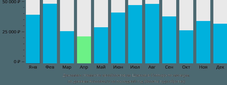 Динамика стоимости авиабилетов из Шанхая в Саппоро по месяцам