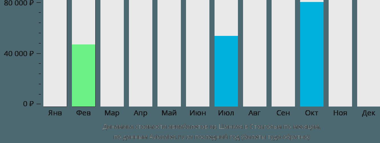 Динамика стоимости авиабилетов из Шанхая в Стокгольм по месяцам