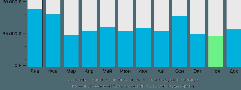 Динамика стоимости авиабилетов из Шанхая в Сидней по месяцам