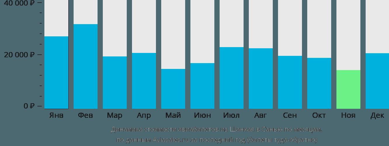 Динамика стоимости авиабилетов из Шанхая в Санью по месяцам