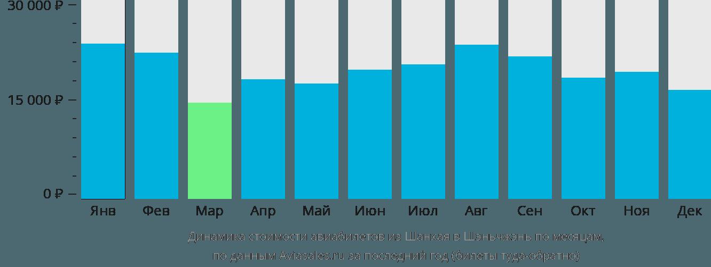 Динамика стоимости авиабилетов из Шанхая в Шэньчжэнь по месяцам