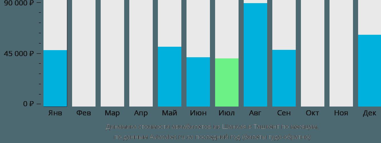 Динамика стоимости авиабилетов из Шанхая в Ташкент по месяцам
