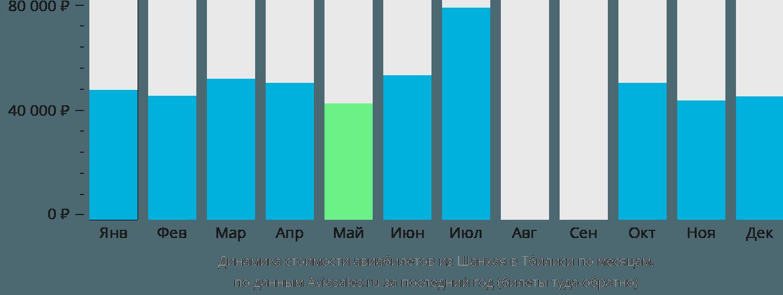Динамика стоимости авиабилетов из Шанхая в Тбилиси по месяцам