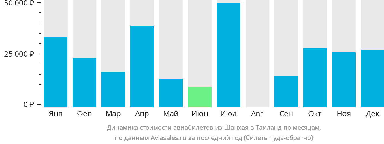 Динамика стоимости авиабилетов из Шанхая в Таиланд по месяцам