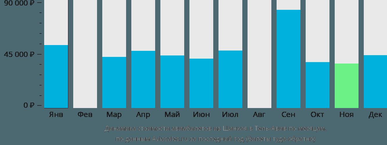 Динамика стоимости авиабилетов из Шанхая в Тель-Авив по месяцам