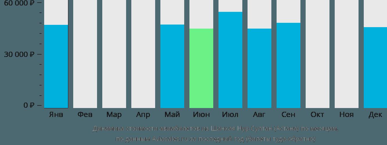 Динамика стоимости авиабилетов из Шанхая в Астану по месяцам