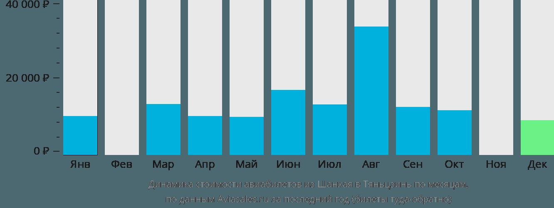 Динамика стоимости авиабилетов из Шанхая в Тяньцзинь по месяцам
