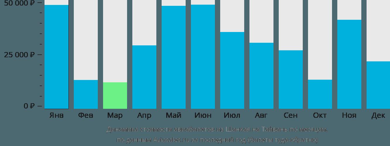Динамика стоимости авиабилетов из Шанхая на Тайвань по месяцам