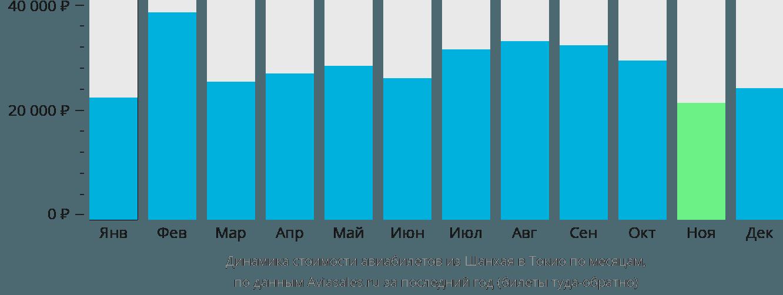 Динамика стоимости авиабилетов из Шанхая в Токио по месяцам