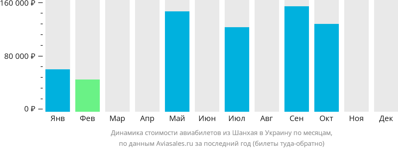 Динамика стоимости авиабилетов из Шанхая в Украину по месяцам