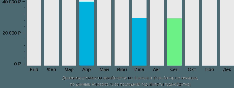 Динамика стоимости авиабилетов из Шанхая в Улан-Батор по месяцам