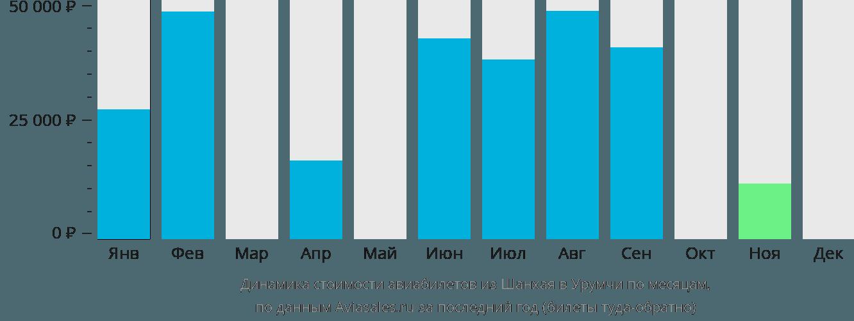 Динамика стоимости авиабилетов из Шанхая в Урумчи по месяцам