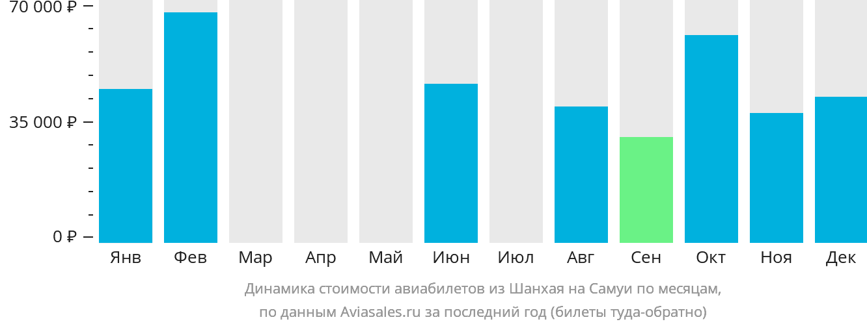 Динамика стоимости авиабилетов из Шанхая на Самуи по месяцам
