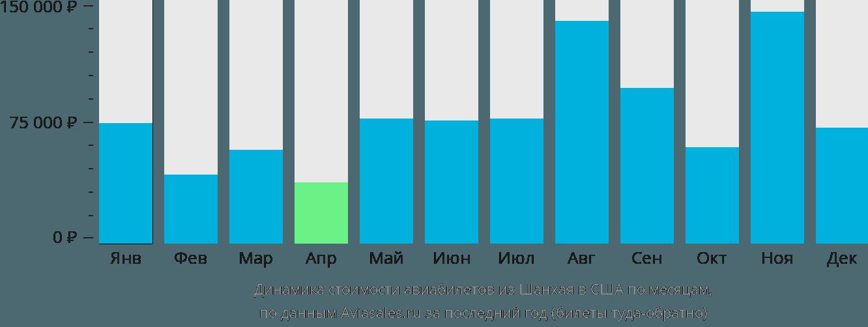 Динамика стоимости авиабилетов из Шанхая в США по месяцам