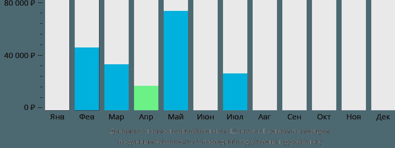 Динамика стоимости авиабилетов из Шанхая в Вьетнам по месяцам