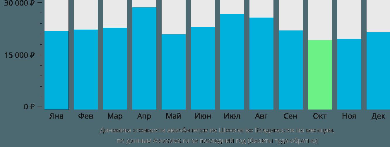 Динамика стоимости авиабилетов из Шанхая во Владивосток по месяцам