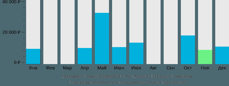 Динамика стоимости авиабилетов из Шанхая в Вэньчжоу по месяцам