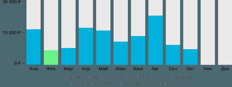 Динамика стоимости авиабилетов из Шанхая в Ухань по месяцам