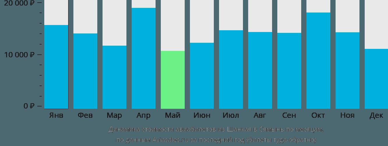 Динамика стоимости авиабилетов из Шанхая в Сямынь по месяцам