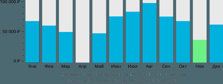 Динамика стоимости авиабилетов из Шанхая в Торонто по месяцам