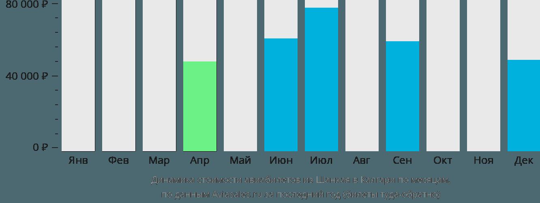 Динамика стоимости авиабилетов из Шанхая в Калгари по месяцам