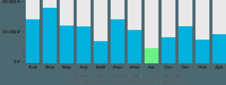 Динамика стоимости авиабилетов из Шэньяна по месяцам