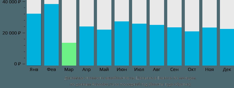 Динамика стоимости авиабилетов из Шэньяна в Бангкок по месяцам