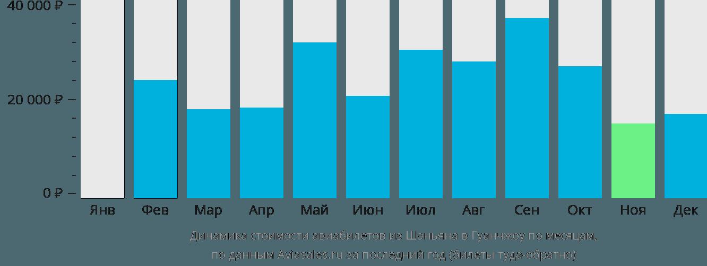 Динамика стоимости авиабилетов из Шэньяна в Гуанчжоу по месяцам