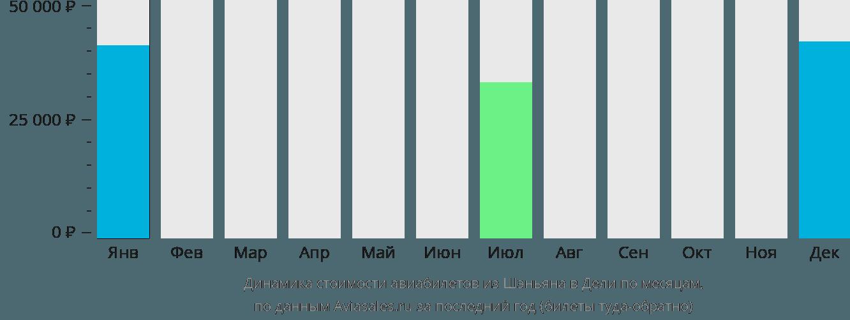 Динамика стоимости авиабилетов из Шэньяна в Дели по месяцам