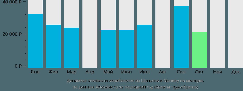Динамика стоимости авиабилетов из Шэньяна в Манилу по месяцам