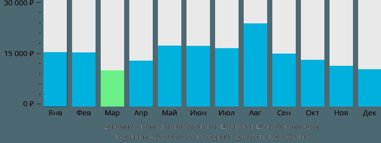 Динамика стоимости авиабилетов из Шэньяна в Шанхай по месяцам