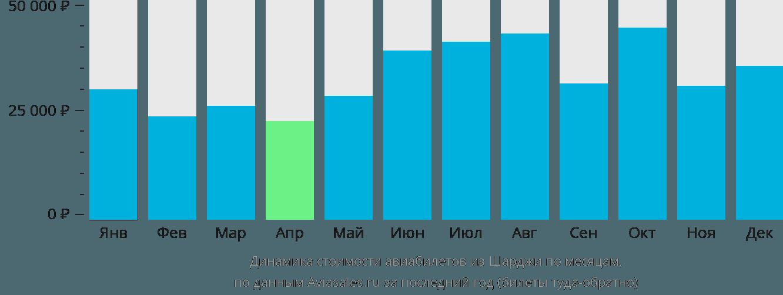 Динамика стоимости авиабилетов из Шарджи по месяцам