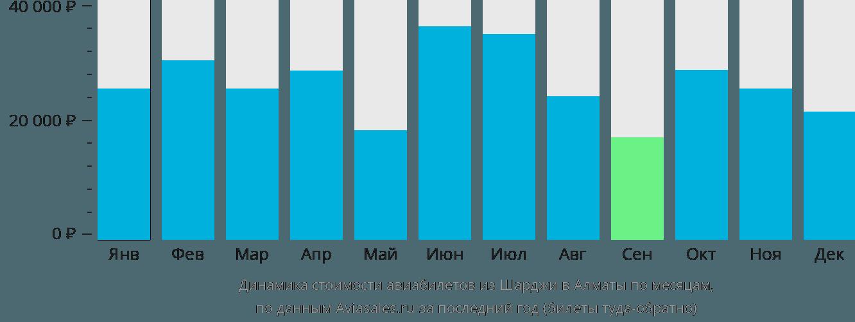 Динамика стоимости авиабилетов из Шарджи в Алматы по месяцам