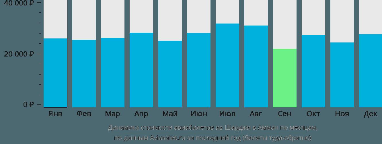Динамика стоимости авиабилетов из Шарджи в Амман по месяцам