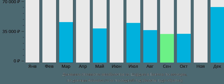Динамика стоимости авиабилетов из Шарджи в Бангкок по месяцам