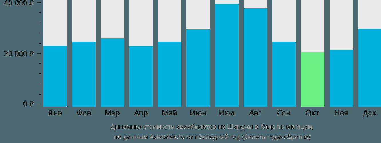Динамика стоимости авиабилетов из Шарджи в Каир по месяцам
