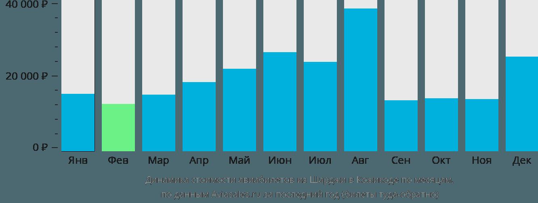 Динамика стоимости авиабилетов из Шарджи в Кожикоде по месяцам